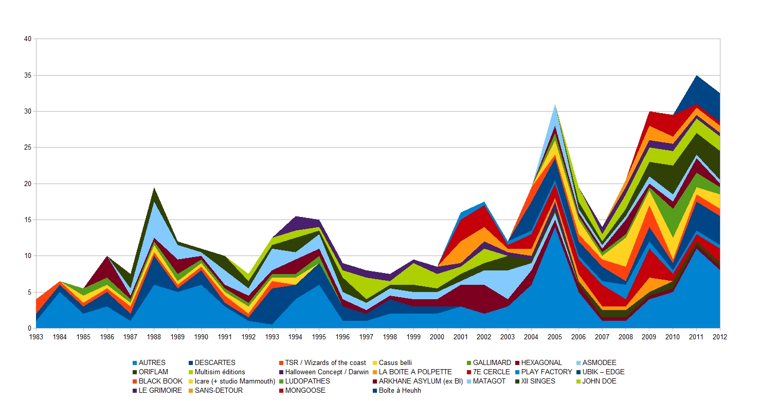 édition JDR 1983-2012