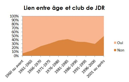 age club