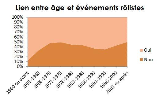 age evenements