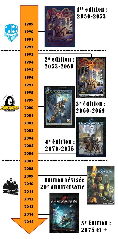 timeline shadowrun